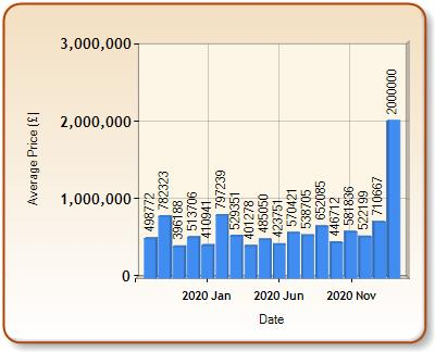 Average price of ALL properties for ALTON in each month