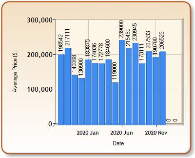 Average price of ALL properties for AMLWCH in each month