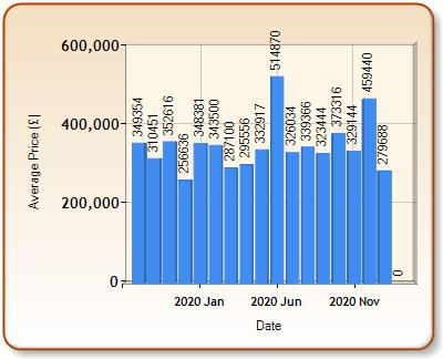 Average price of ALL properties for AXMINSTER in each month