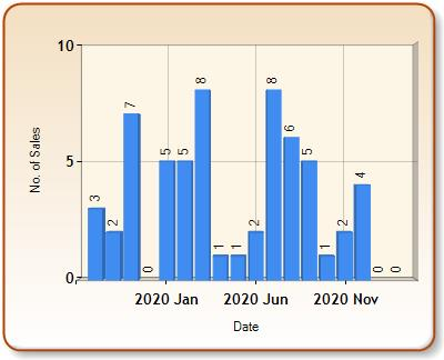 Total number of ALL properties sold for BELFORD in each month