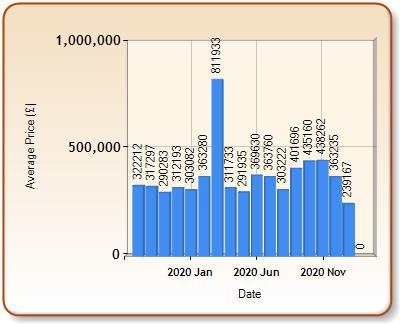 Average price of ALL properties for BLANDFORD FORUM in each month