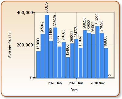 Average price of ALL properties for CAMELFORD in each month