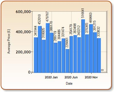 Average price of ALL properties for CHIPPENHAM in each month