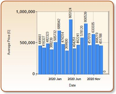 Average price of ALL properties for CIRENCESTER in each month