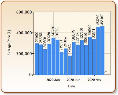 Average price of ALL properties for CRAVEN ARMS in each month