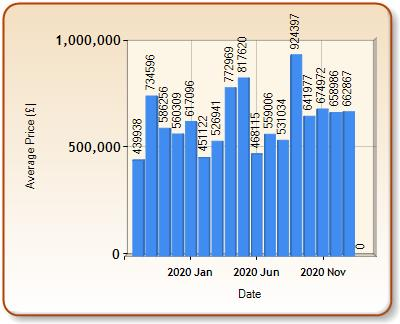 Average price of ALL properties for DORKING in each month