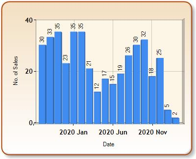 Total number of ALL properties sold for EMSWORTH in each month