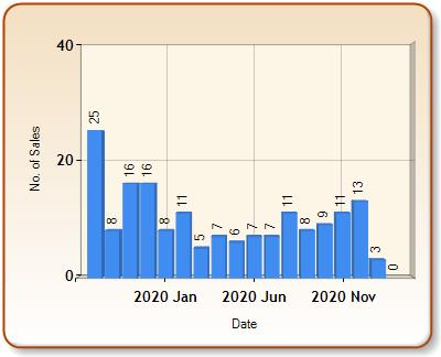 Total number of ALL properties sold for HARLESTON in each month