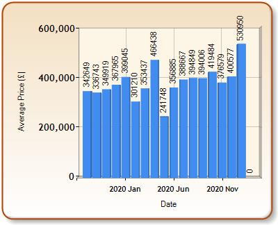 Average price of ALL properties for ILKLEY in each month