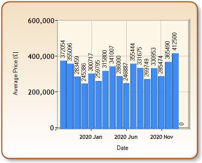 Average price of ALL properties for LANGPORT in each month