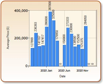 Average price of ALL properties for LLANYBYDDER in each month