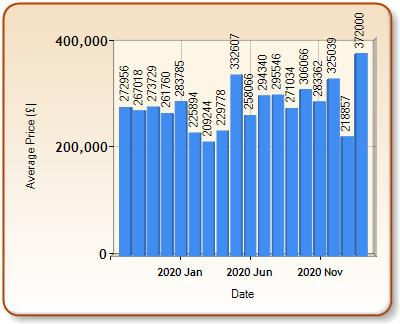 Average price of ALL properties for LYDNEY in each month