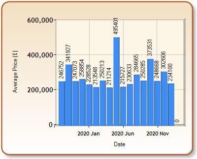 Average price of ALL properties for LYTHAM ST ANNES in each month