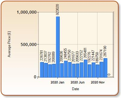 Average price of ALL properties for MARKET RASEN in each month