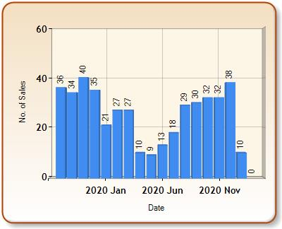 Total number of ALL properties sold for MARLBOROUGH in each month