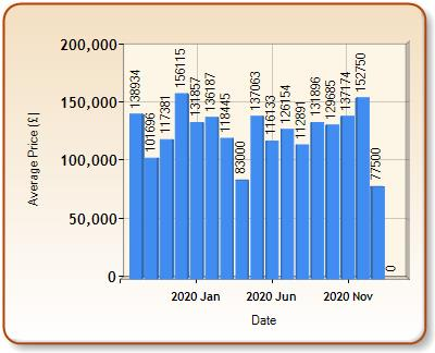 Average price of ALL properties for MARYPORT in each month