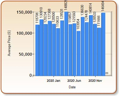 Average price of ALL properties for MEXBOROUGH in each month