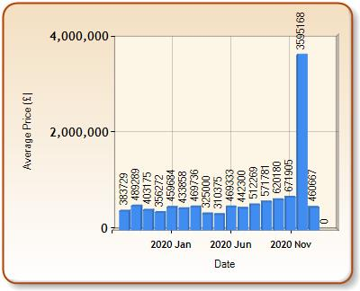 Average price of ALL properties for MIDHURST in each month