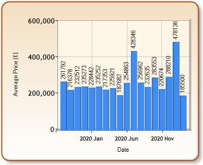 Average price of ALL properties for MORPETH in each month