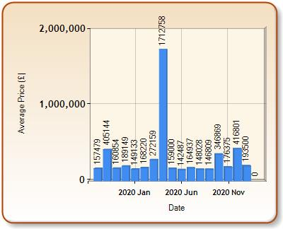 Average price of ALL properties for NORMANTON in each month