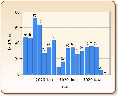 Total number of ALL properties sold for NORTHALLERTON in each month