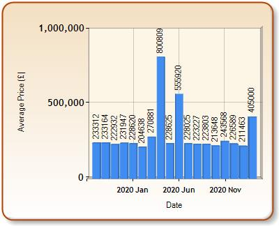 Average price of ALL properties for NUNEATON in each month