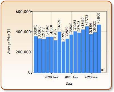 Average price of ALL properties for OAKHAM in each month
