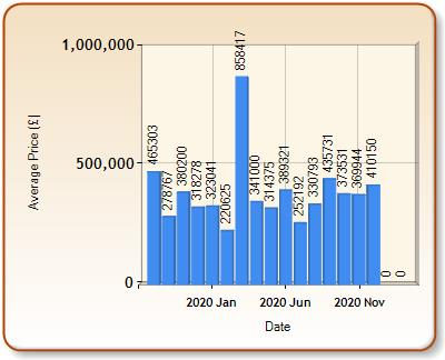 Average price of ALL properties for OTTERY ST MARY in each month
