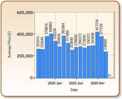 Average price of ALL properties for RIPON in each month