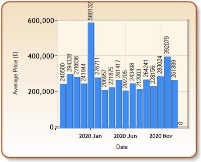 Average price of ALL properties for SALTASH in each month