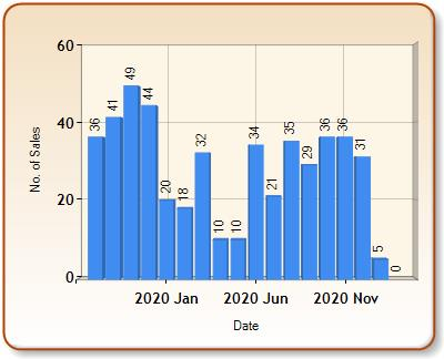 Total number of ALL properties sold for SHERBORNE in each month