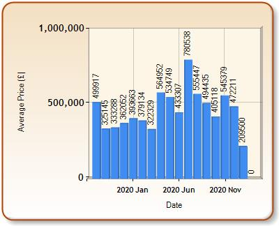 Average price of ALL properties for SHIPSTON ON STOUR in each month