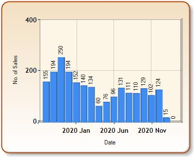 Total number of ALL properties sold for TAMWORTH in each month