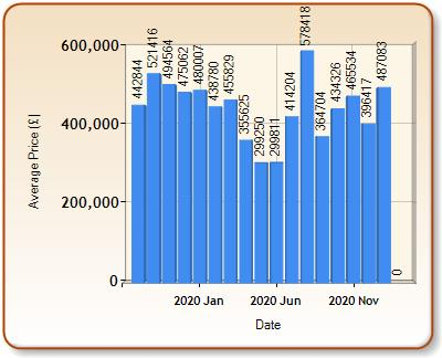 Average price of ALL properties for TARPORLEY in each month