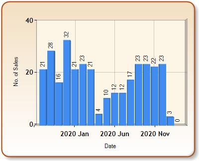 Total number of ALL properties sold for TARPORLEY in each month