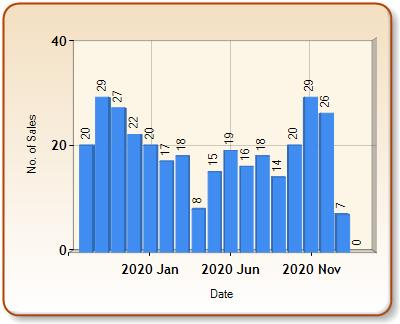 Total number of ALL properties sold for TORPOINT in each month