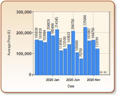 Average price of ALL properties for TYWYN in each month