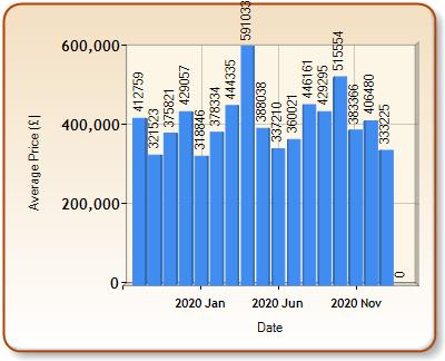 Average price of ALL properties for WANTAGE in each month