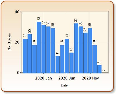 Total number of ALL properties sold for WEST EALING in each month