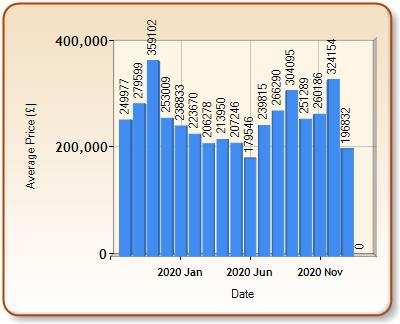 Average price of ALL properties for WHITCHURCH in each month