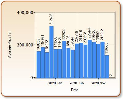 Average price of ALL properties for WIGTON in each month