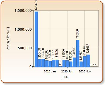 Average price of ALL properties for WOOLER in each month