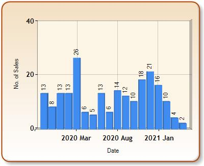 Total number of ALL properties sold for INGATESTONE in each month