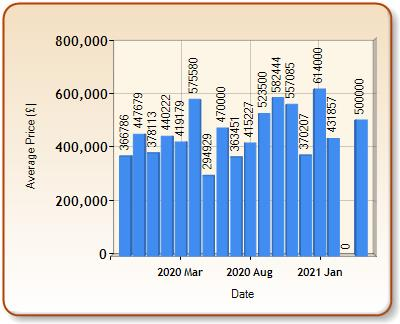 Average price of ALL properties for LYME REGIS in each month