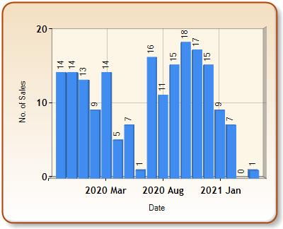 Total number of ALL properties sold for LYME REGIS in each month