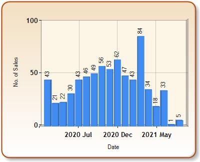 Total number of ALL properties sold for BALHAM in each month