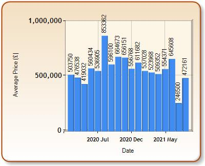 Average price of ALL properties for BECKENHAM in each month
