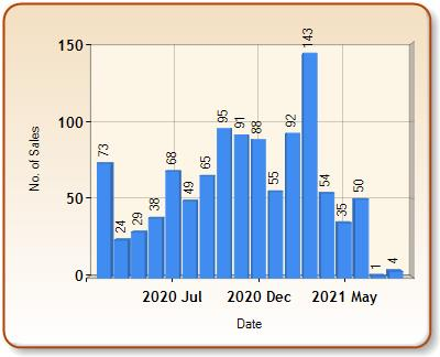 Total number of ALL properties sold for BECKENHAM in each month