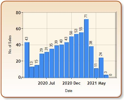 Total number of ALL properties sold for CRICKLEWOOD in each month