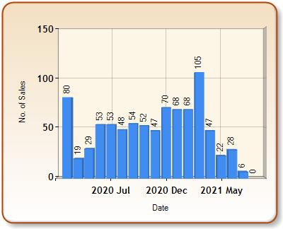 Total number of ALL properties sold for HIGHBURY in each month